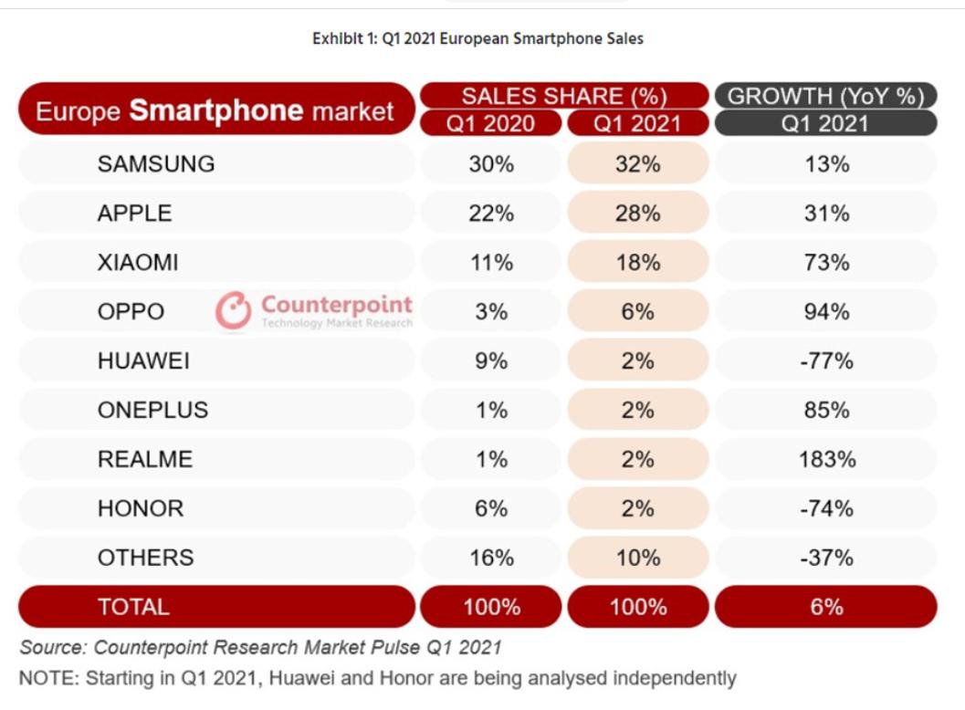 Verkopen smartphones 1e kwrtaal 2021